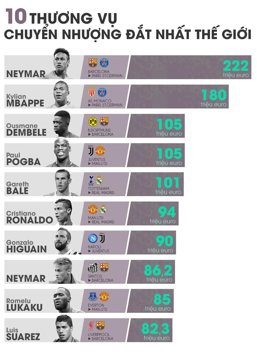 The thao the gioi 2017: Bom tan Neymar, CR7 va tran boxing bac ty hinh anh 8