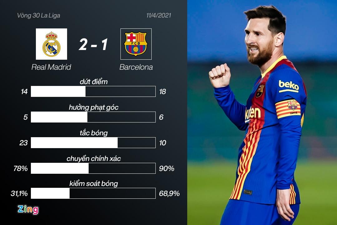 Real Madrid dau Barcelona anh 4