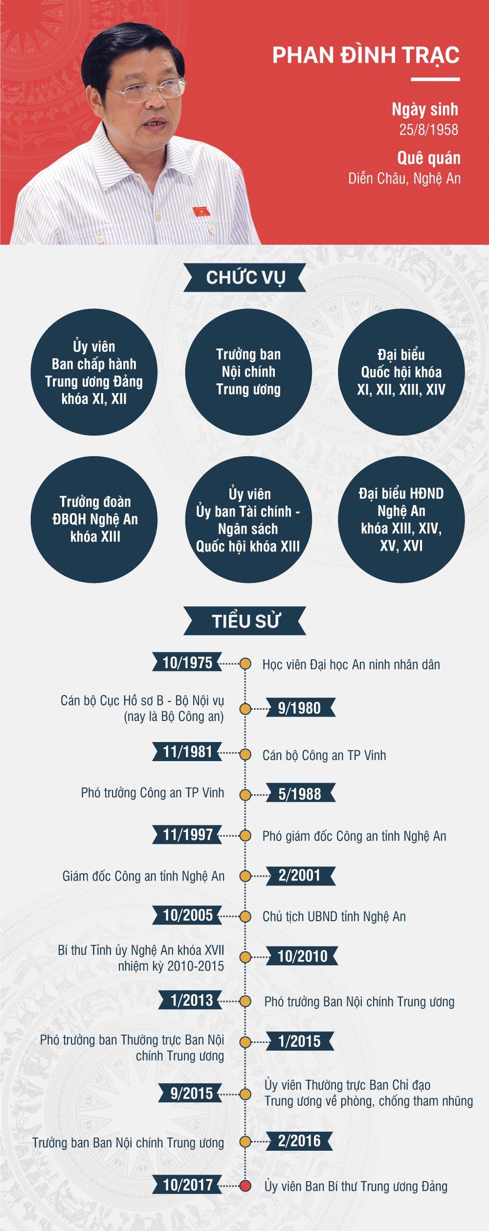 Chan dung 2 tan uy vien Ban Bi thu Trung uong Dang hinh anh 1