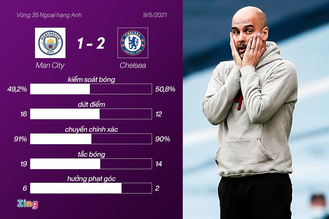 Man City dau Chelsea anh 3