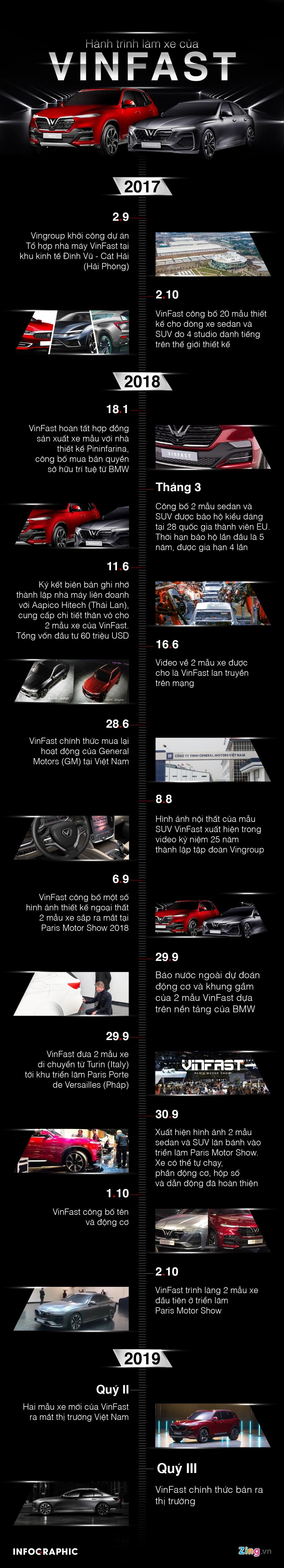 Infographic: Hanh trinh ra mat oto trong 13 thang cua VinFast hinh anh 1