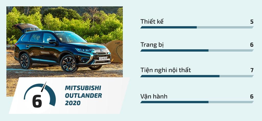 danh gia mitsubishi outlander 2020 anh 1