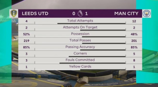 Leeds Utd dau voi Man City anh 8