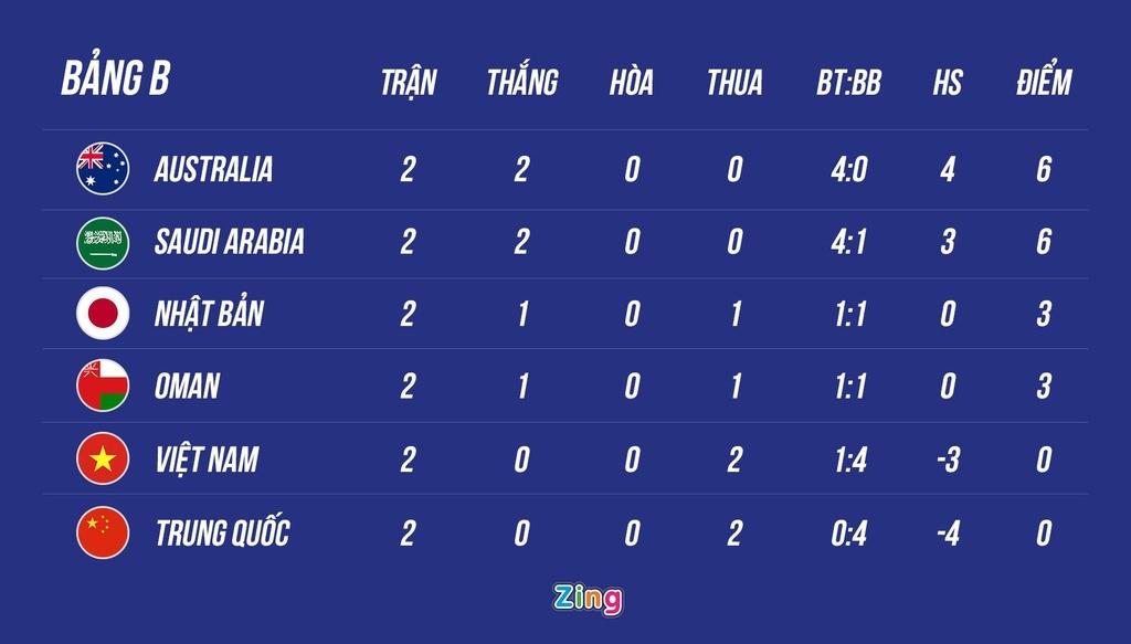 Oman thắng 2 trận giao hữu trước khi gặp Australia và Việt Nam