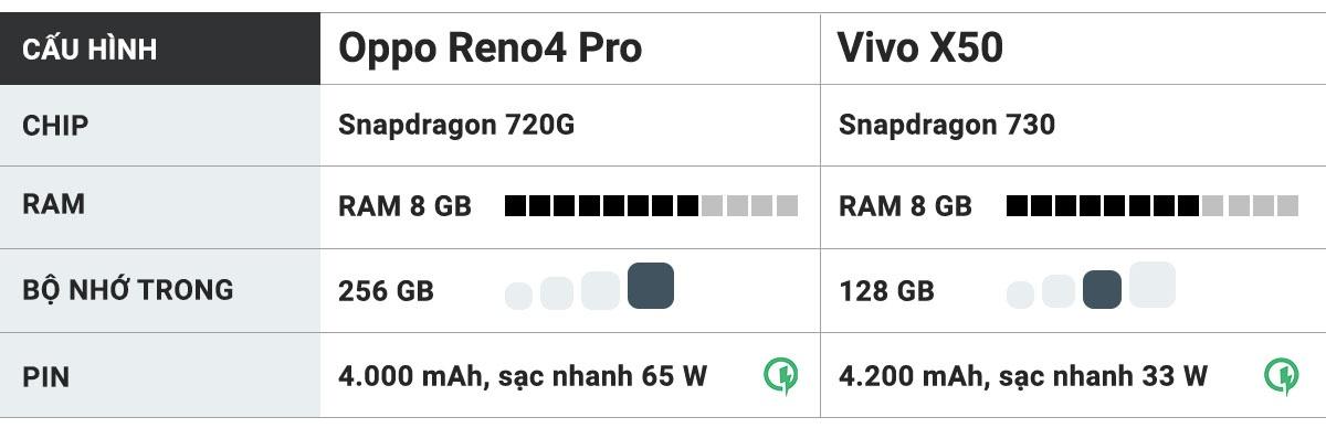 So sanh Oppo Reno4 Pro voi Vivo X50 anh 8