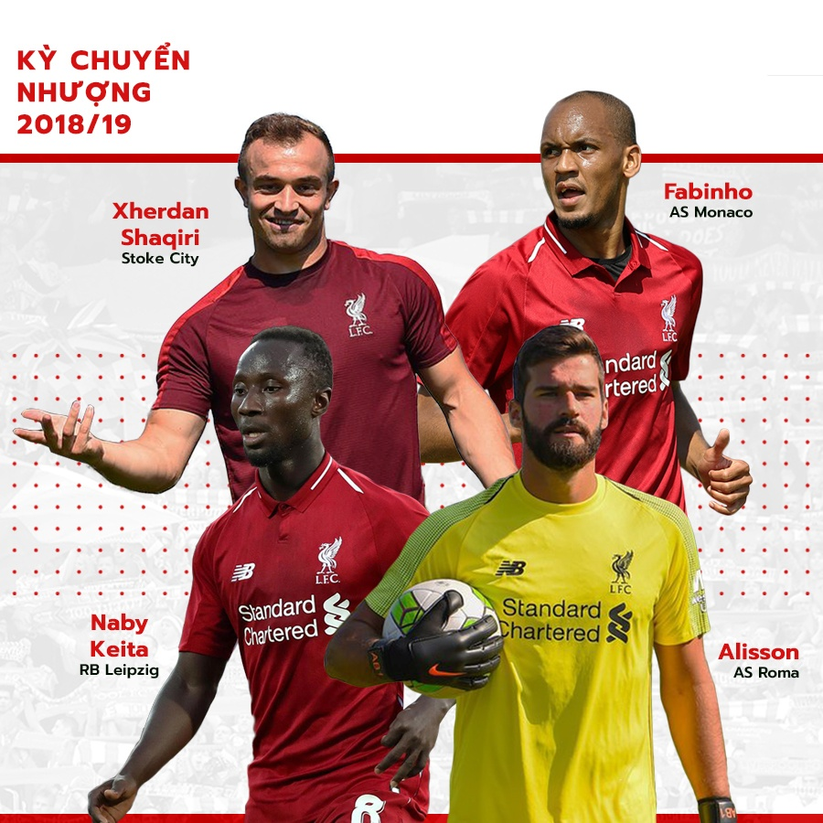 Liverpool: Noi nhuc, hy vong va giac mong Premier League hinh anh 10