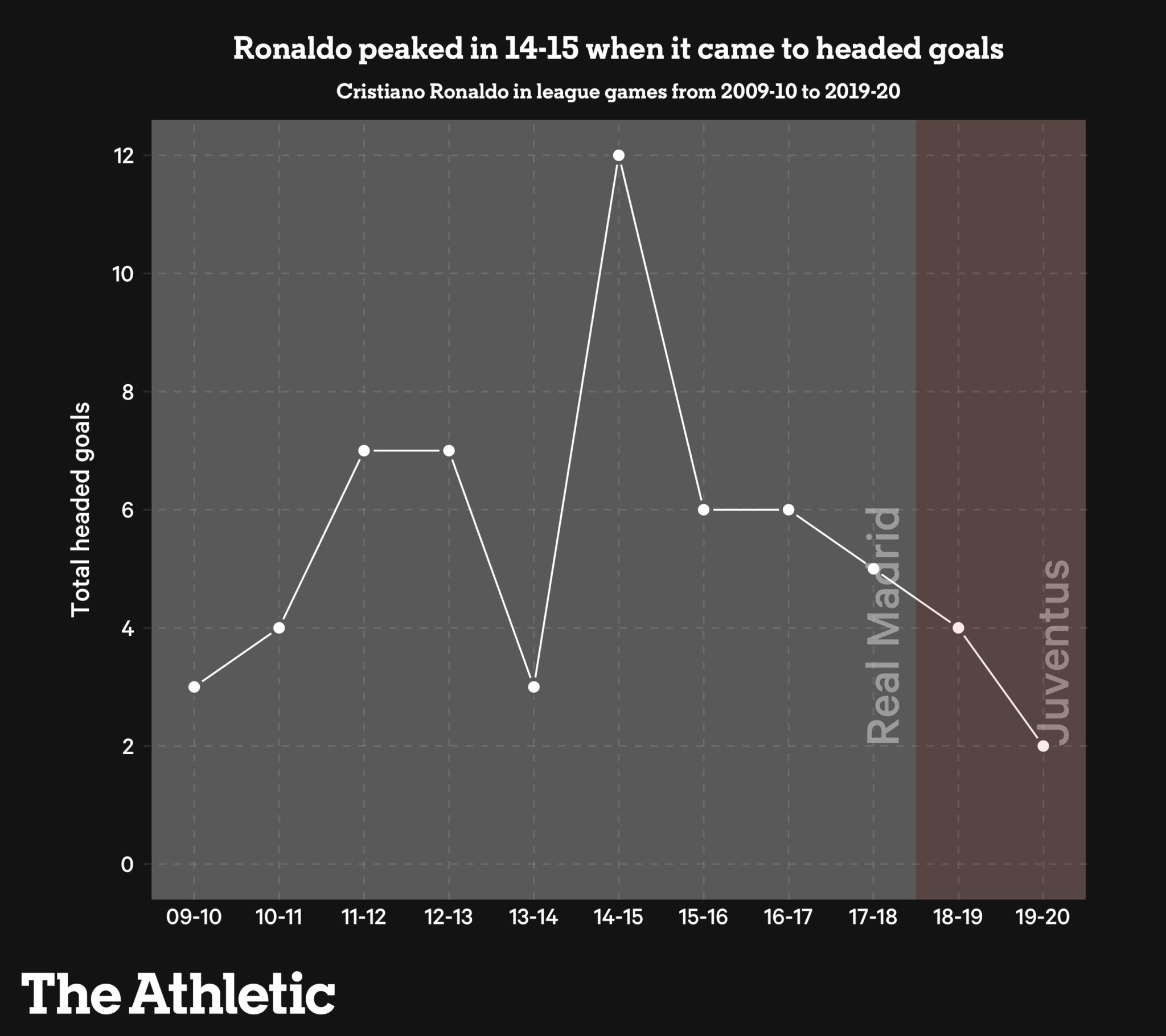 Ronaldo thay đổi như thế nào trong năm 2020