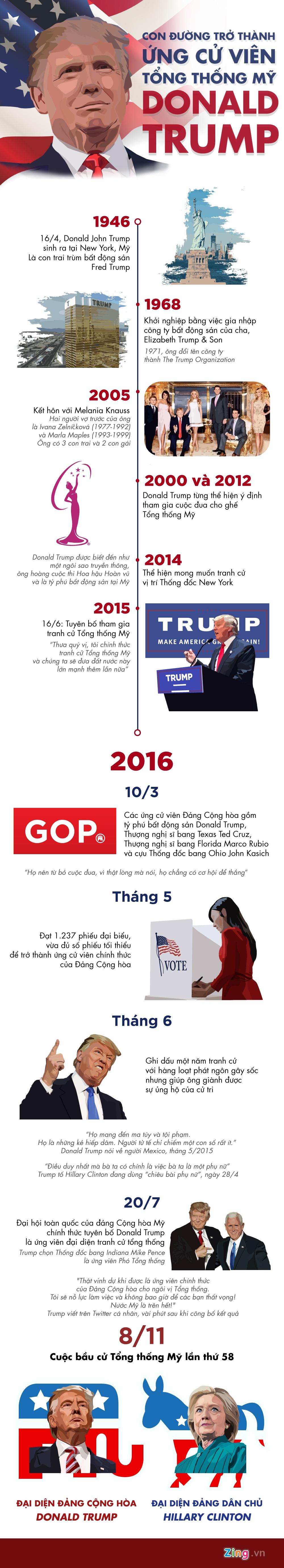Con duong tro thanh ung vien tong thong cua Donald Trump hinh anh 1
