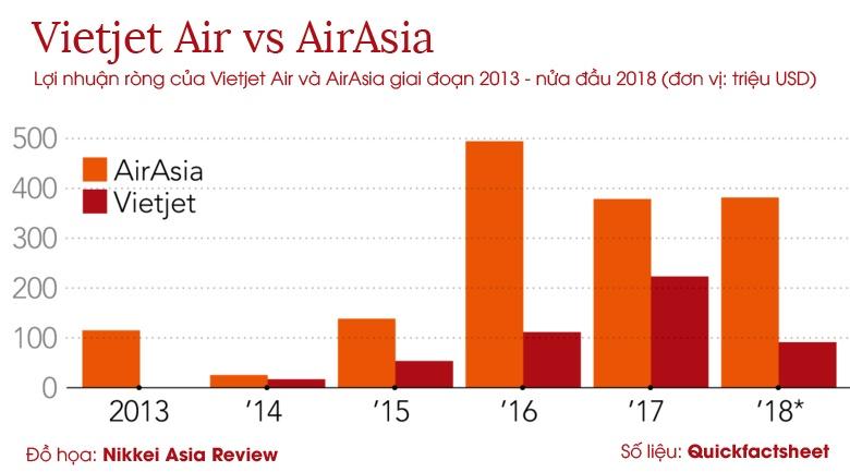 AirAsia vs Vietjet - cuoc doi dau ky phung dich thu tai Viet Nam hinh anh 4