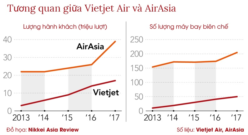 AirAsia vs Vietjet - cuoc doi dau ky phung dich thu tai Viet Nam hinh anh 2