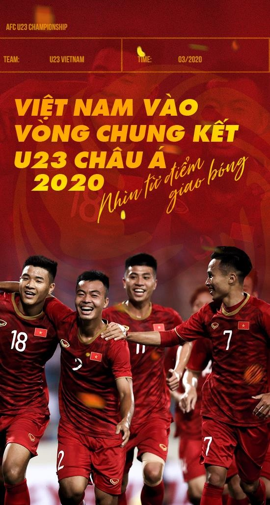 Viet Nam vao vong chung ket U23 chau A 2020 - nhin tu diem giao bong hinh anh 1