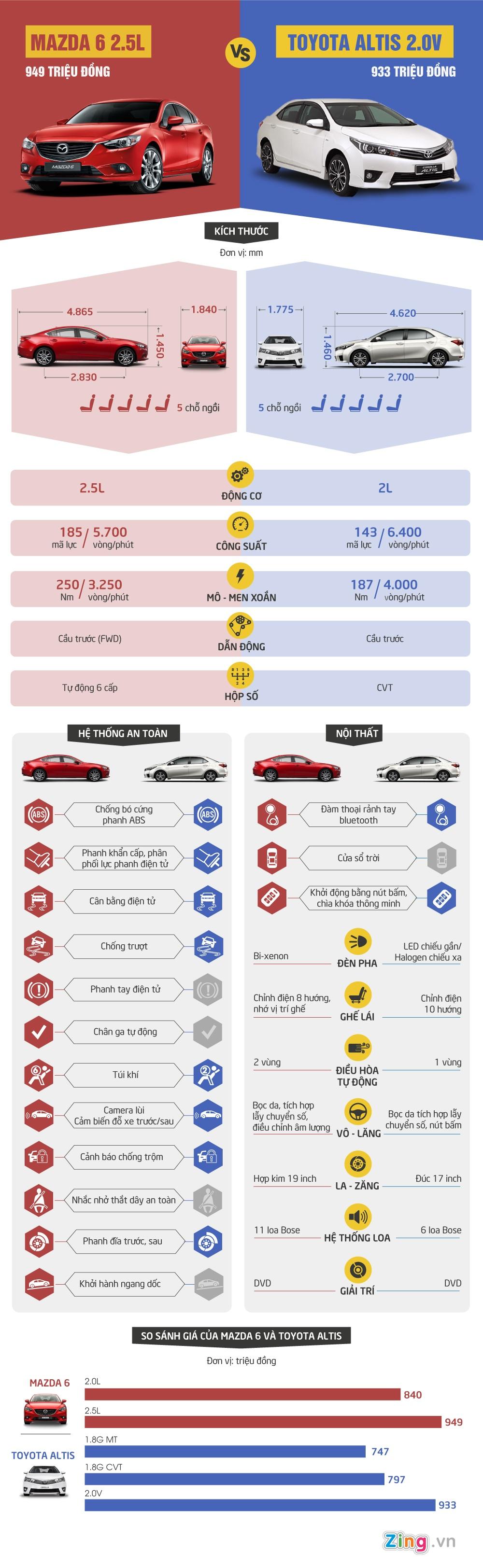 So sanh Mazda 6 moi giam gia 170 trieu va Toyota Altis hinh anh 1