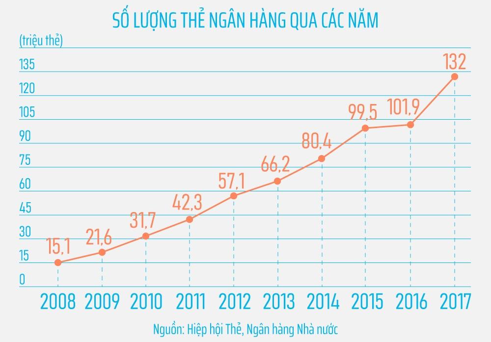 55 trieu 'the rac' ngan hang, quan the nao? hinh anh 6