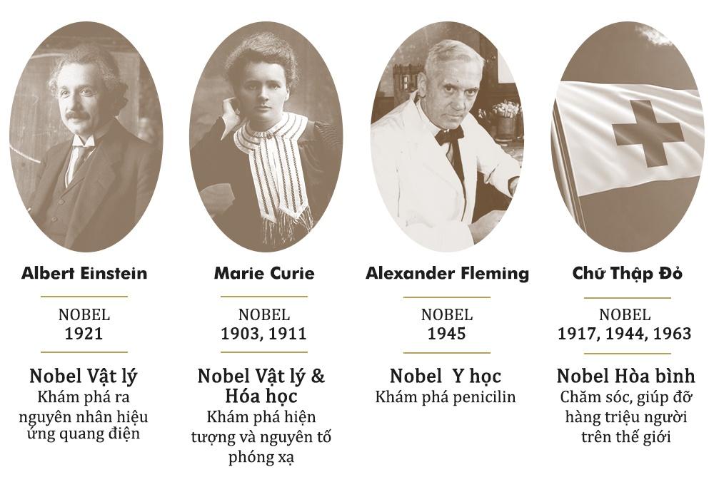 Giai thuong Nobel: Vinh hien tot cung va nhung goc khuat hinh anh 4