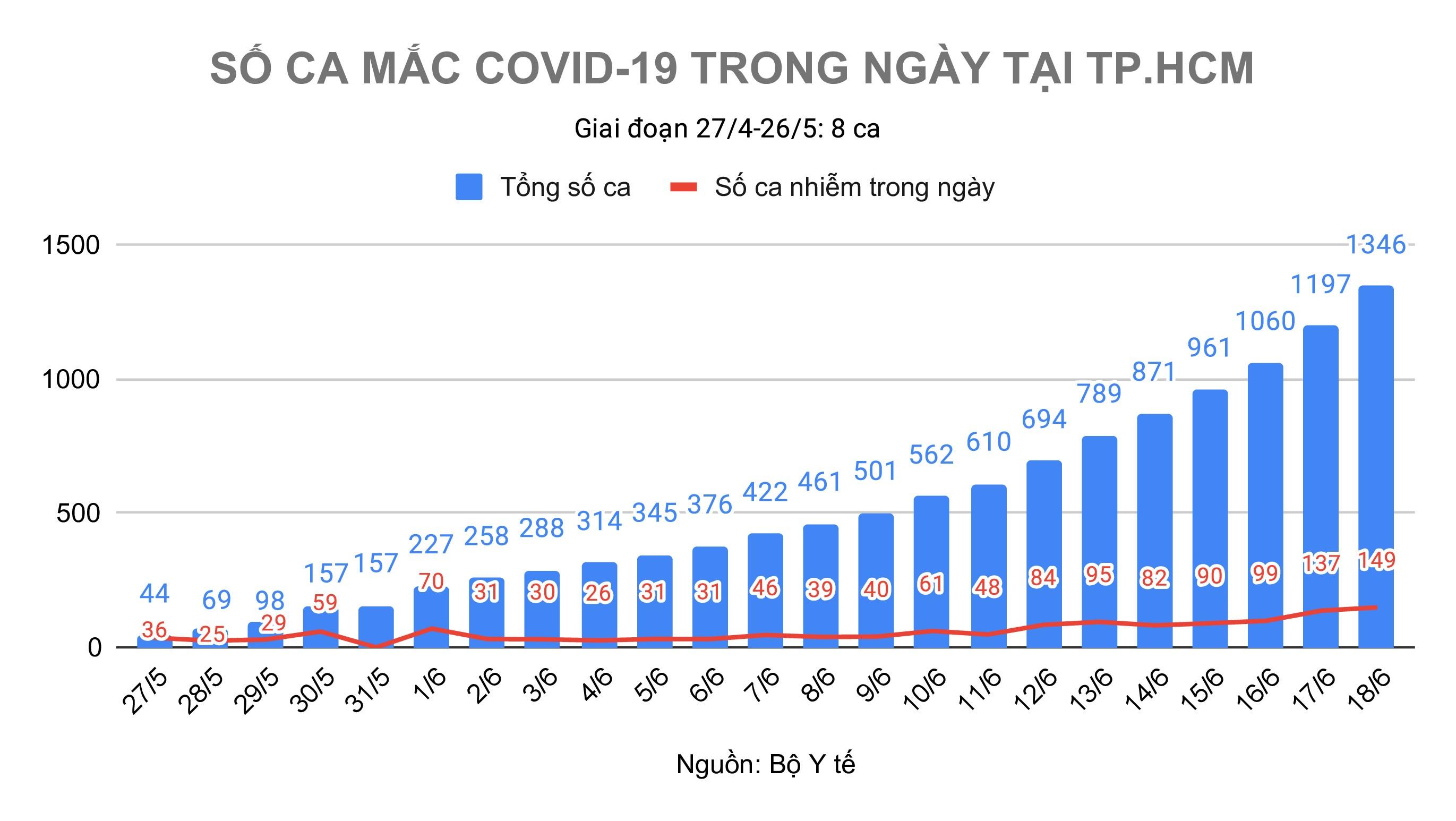 Ca mac Covid-19 moi o TP.HCM anh 1