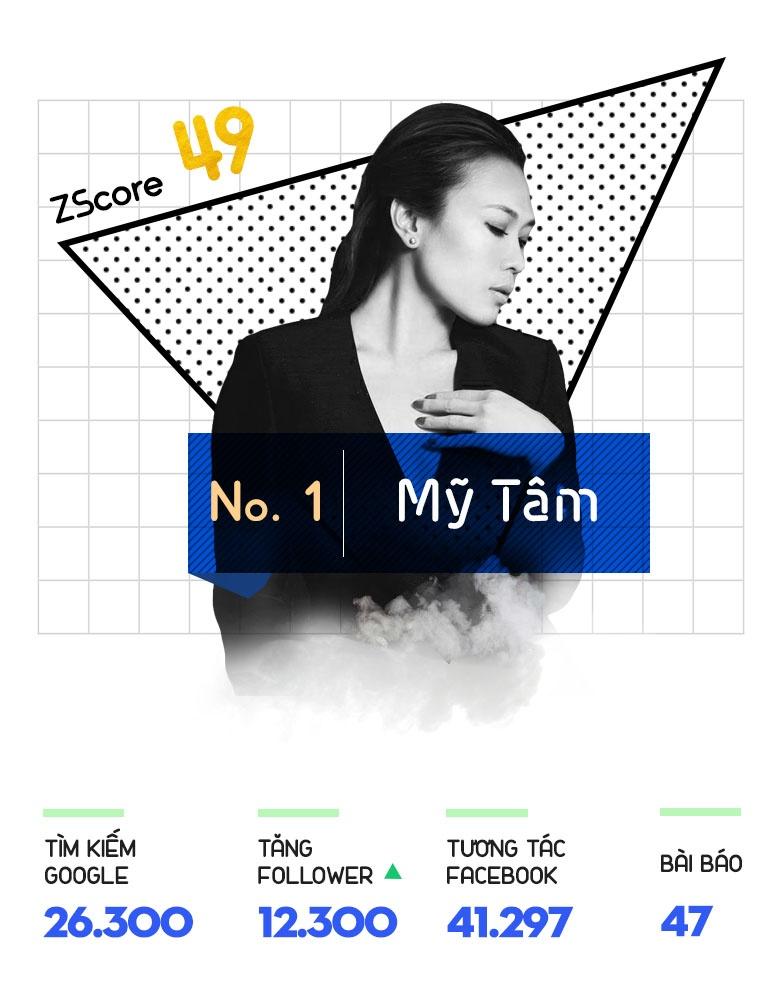 My Tam, Chi Pu giu vung suc hut tren Internet tuan qua hinh anh 2