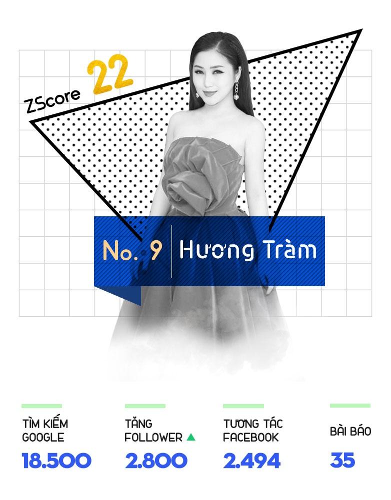 My Tam, Chi Pu giu vung suc hut tren Internet tuan qua hinh anh 10