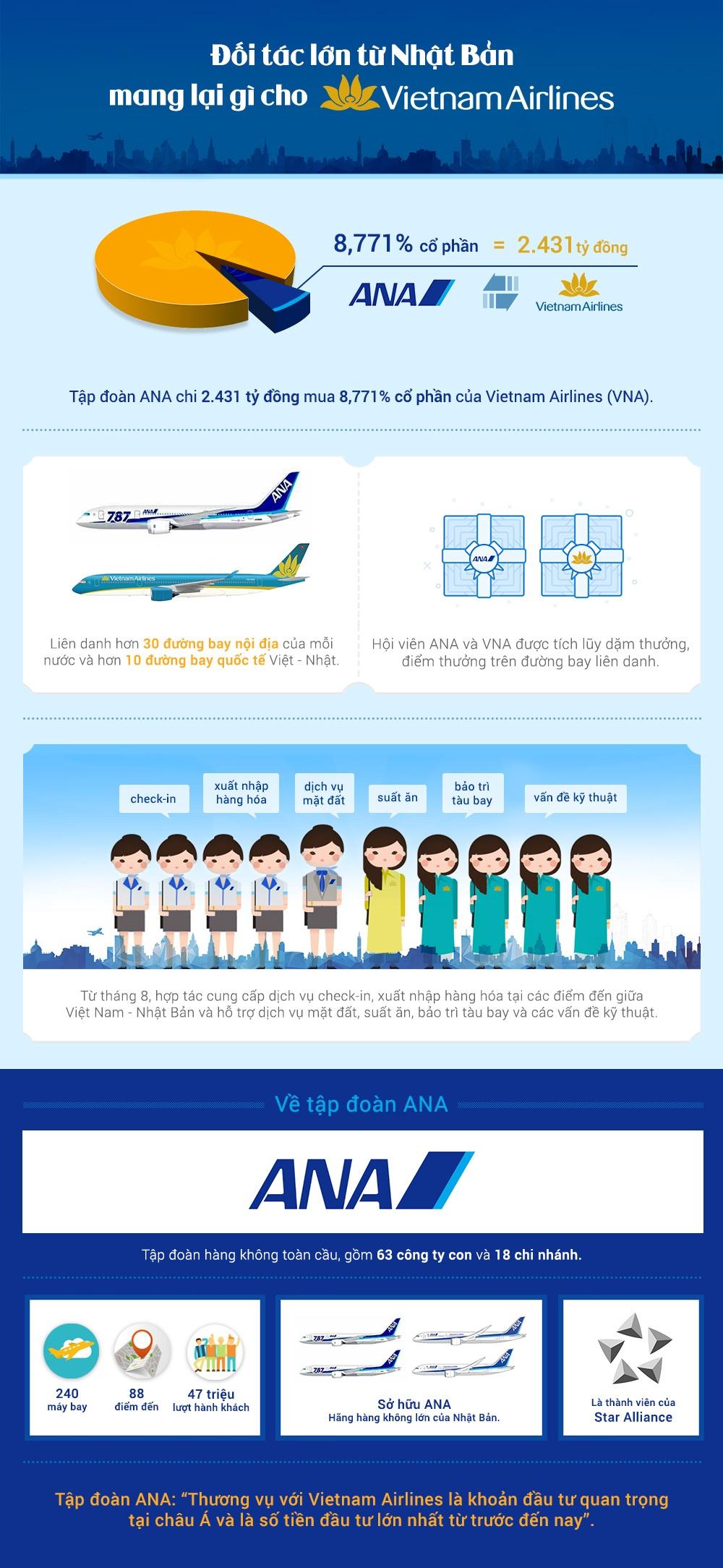 Doi tac lon tu Nhat Ban mang lai gi cho Vietnam Airlines? hinh anh 1