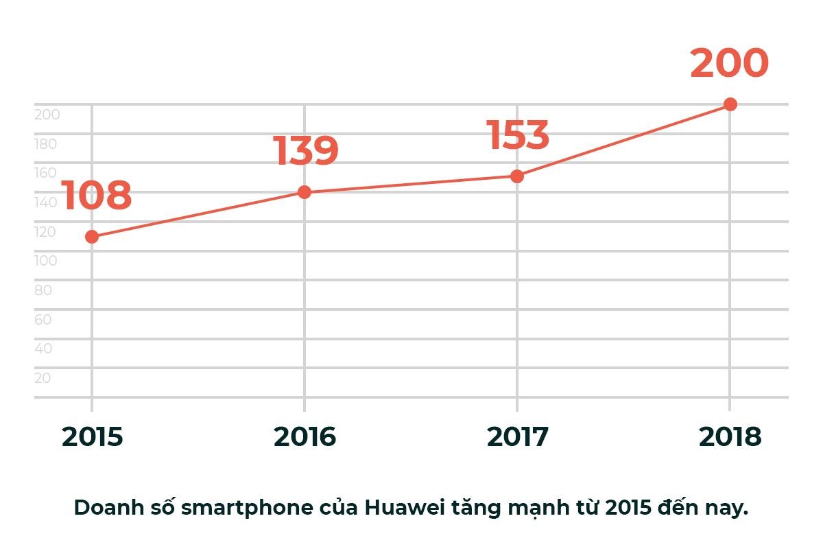 Huawei - no luc nghiem tuc duoc den dap hinh anh 10