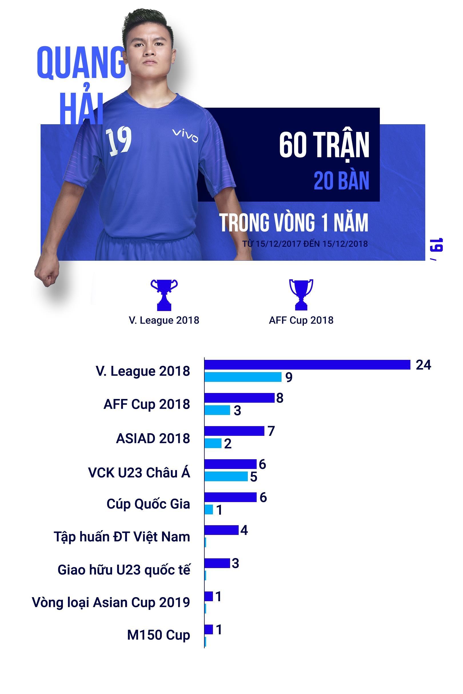 Quang Hai va no luc khong lo sau duong bong 'cau vong' hinh anh 5