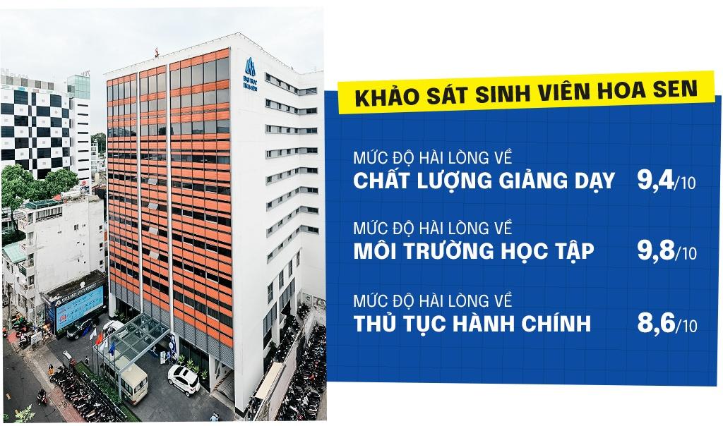 Dai hoc Hoa Sen anh 1
