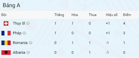 Phap vs Albania anh 5