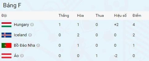 Bo Dao Nha vs Ao anh 17