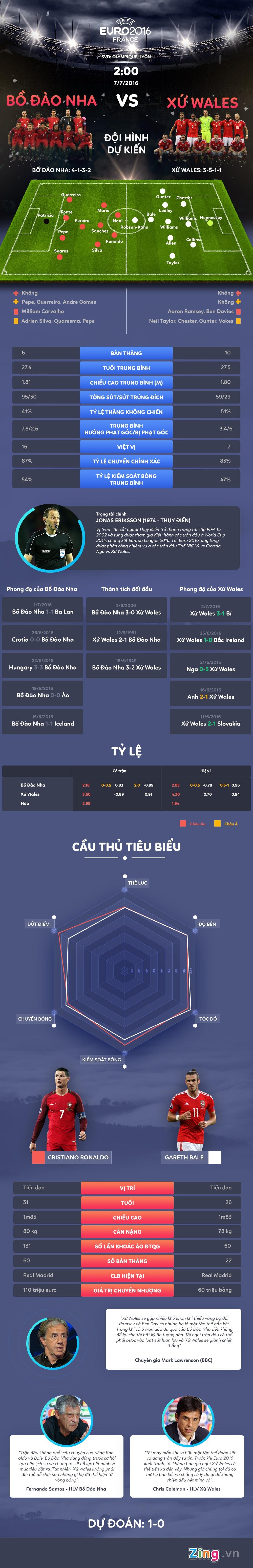Bo Dao Nha vs Xu Wales: Dai chien Ronaldo - Bale hinh anh 1