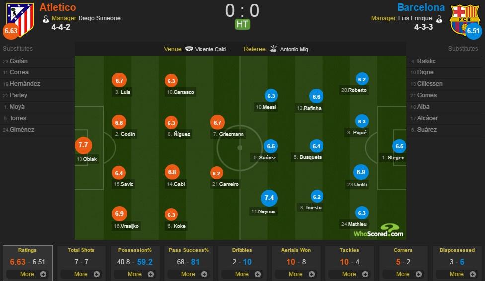 Atletico vs Barcelona anh 20