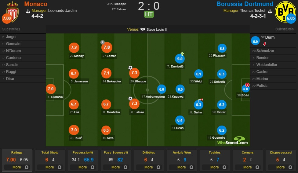 Monaco vs Dortmund anh 18