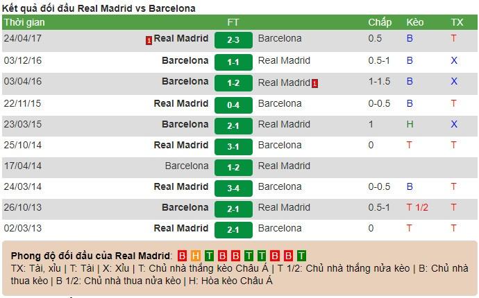 Real Madrid vs Barcelona anh 6