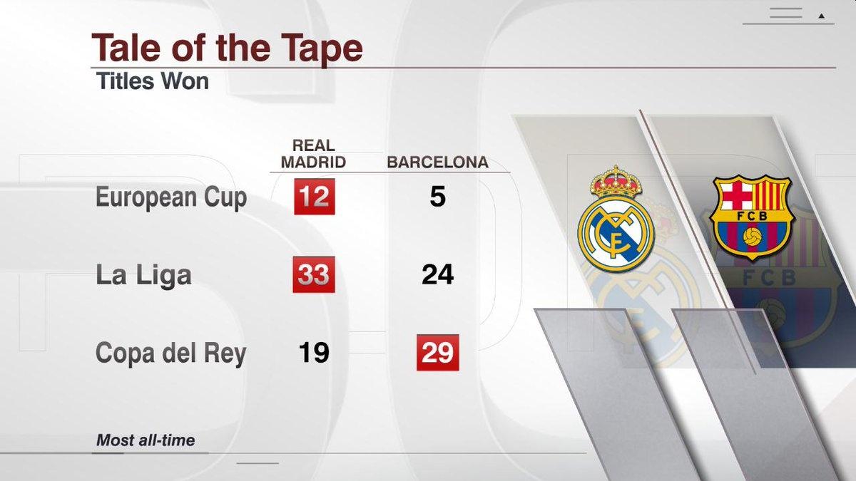 Real Madrid vs Barcelona anh 7