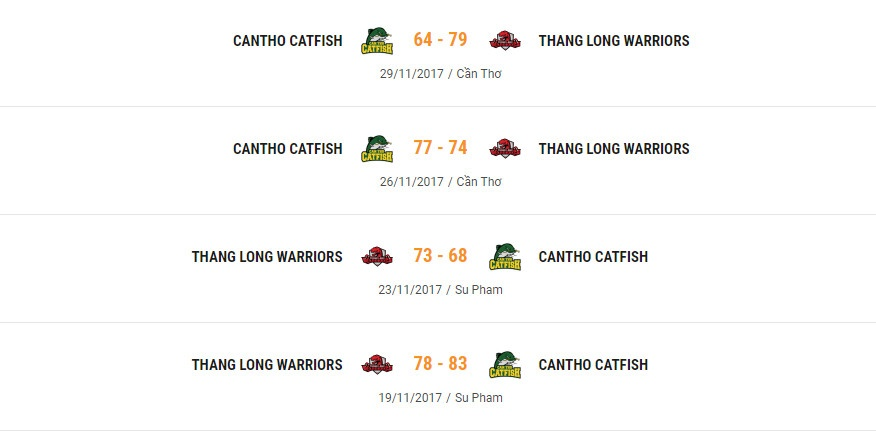 Thanglong Warriors vs Cantho Catfish anh 4