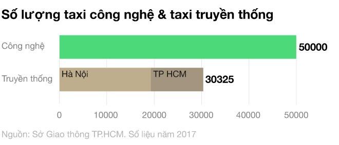 Uber, Grab va su bien tuong cua kinh te chia se o Viet Nam hinh anh 8
