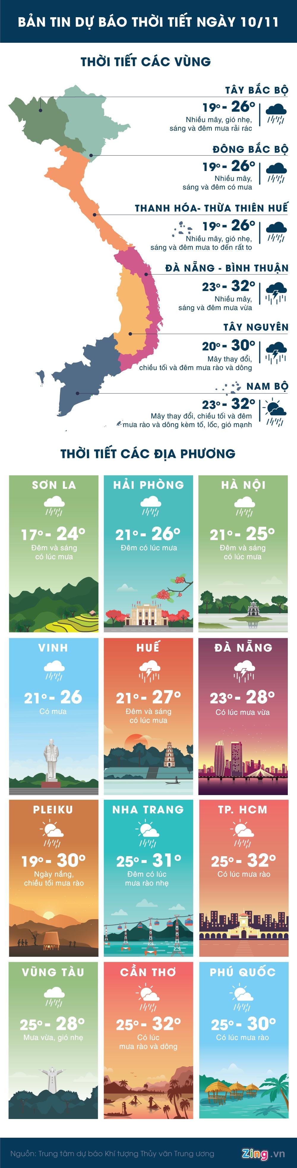 Thoi tiet 10/11: Mien Trung va Nam Bo mua lon hinh anh 1