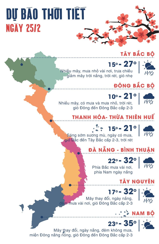 Thoi tiet ngay 25/2: Bac Bo mua ret, Nam Bo nang nong tren 35 do C hinh anh 1