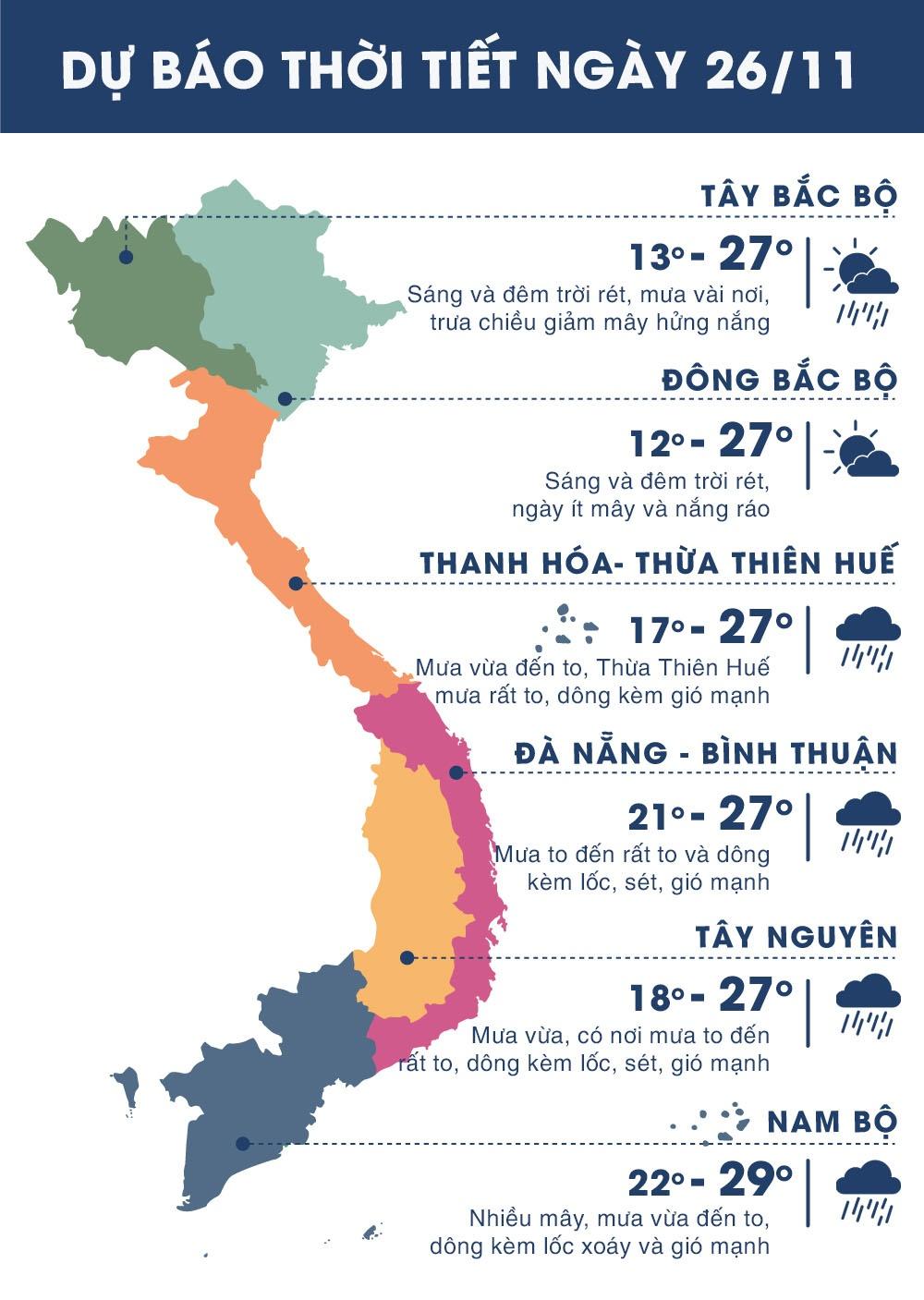 Thời tiết ngày 26/11: Sài Gòn tiếp tục mưa lớn, nguy cơ ngập lụt cao