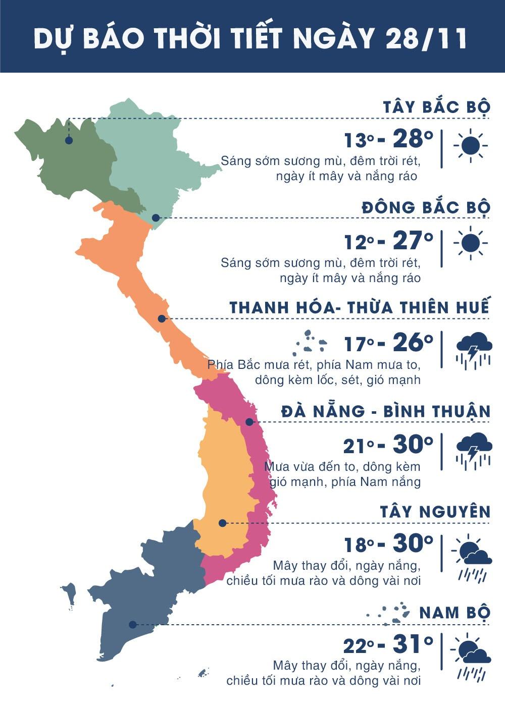 Thời tiết ngày 28/11: Sài Gòn mưa dông buổi chiều
