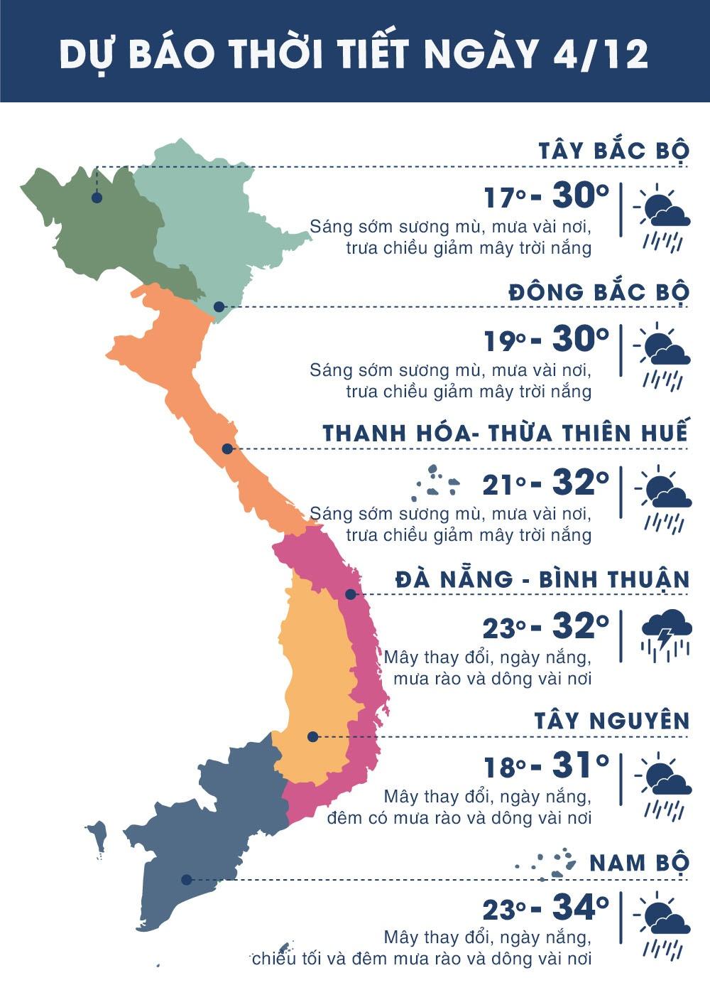 Thời tiết ngày 4/12: Hà Nội mưa buổi sáng, Sài Gòn nắng cả ngày
