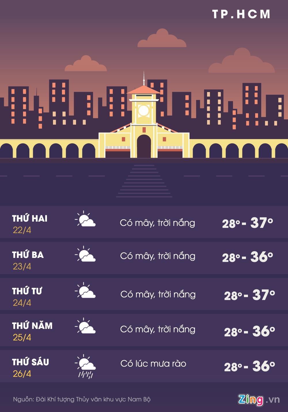 Nam Bộ nắng gay gắt kéo dài, Sài Gòn cao nhất 38 độ C