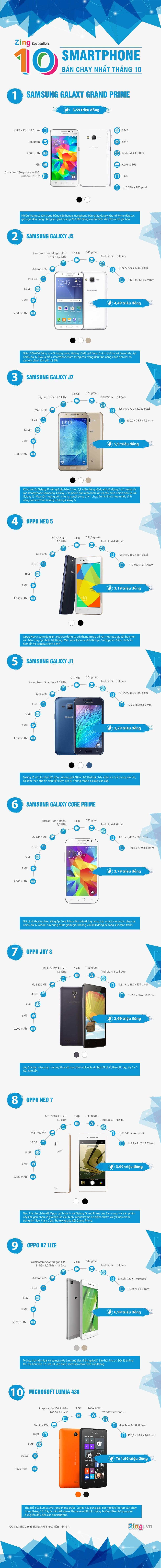 10 smartphone ban chay nhat thang 10 tai Viet Nam hinh anh 1