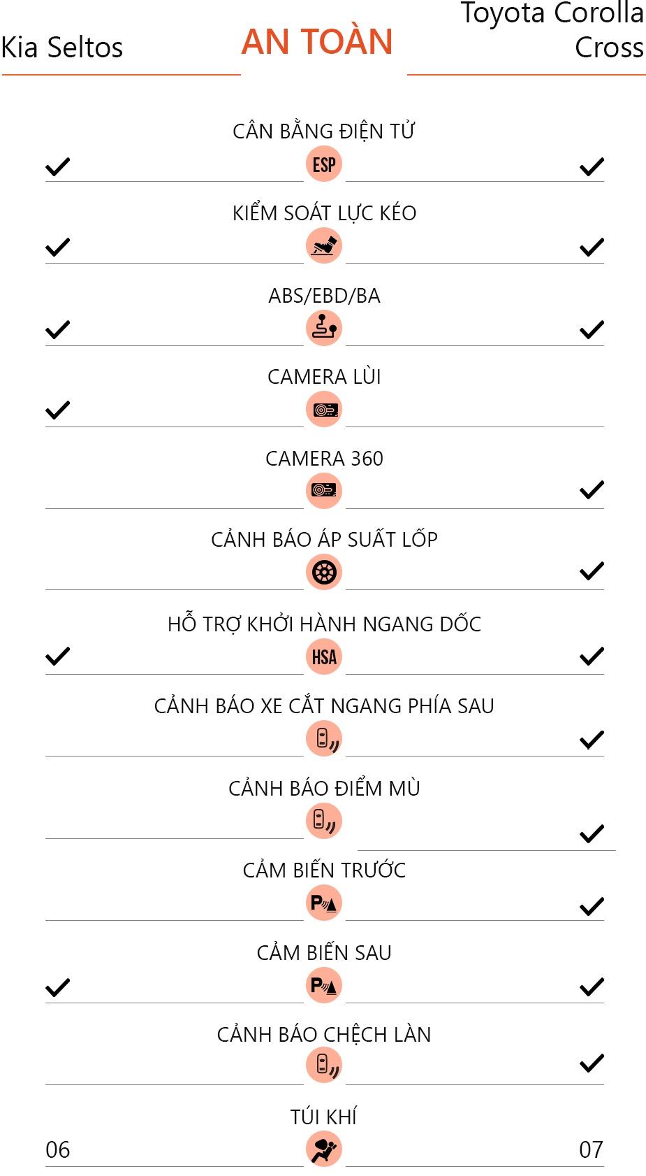 Chon Kia Seltos 1.4 Premium hay Toyota Corolla Cross 1.8V? anh 19