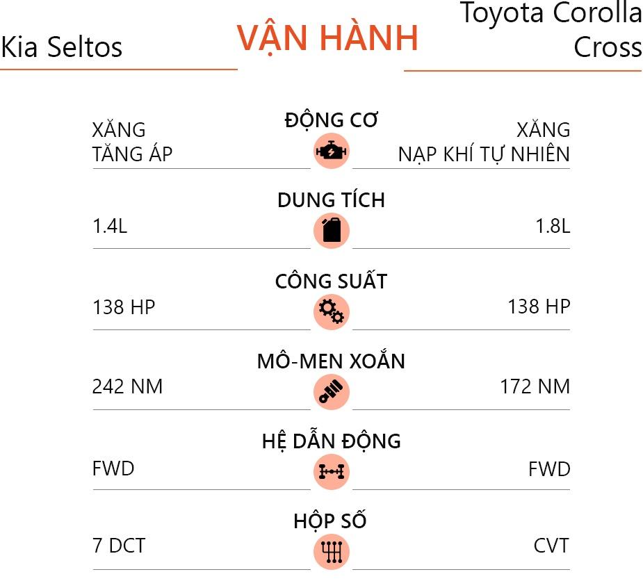 Chon Kia Seltos 1.4 Premium hay Toyota Corolla Cross 1.8V? anh 18