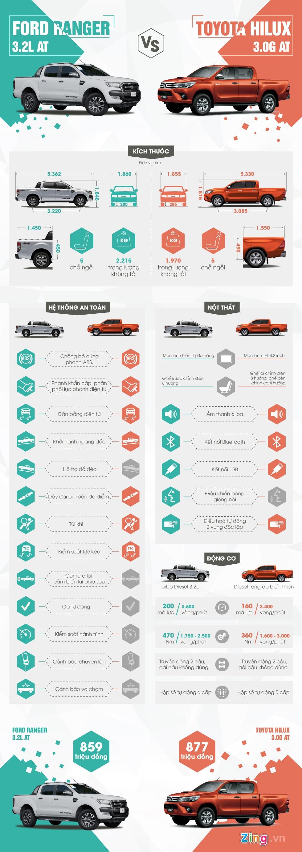 So sanh Toyota Hilux 2016 va Ford Ranger 2016 hinh anh 1