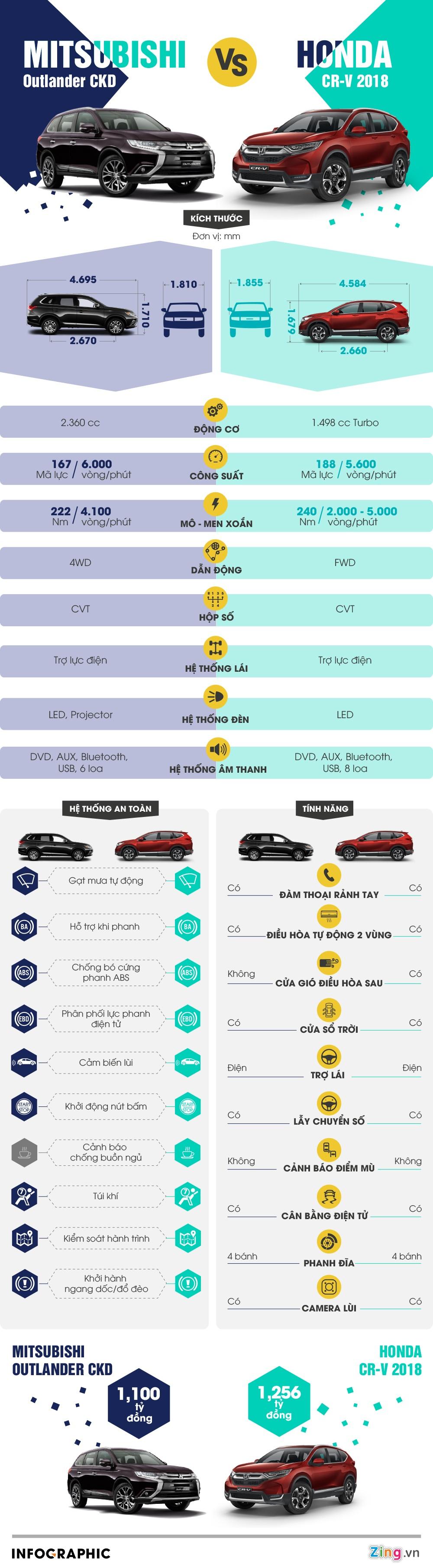 Honda CR-V 2018 so gang Mitsubishi Outlander CKD ban cao nhat hinh anh 1