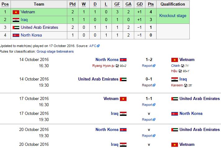 U19 Viet Nam tam dan dau bang sau tran hoa UAE hinh anh 9