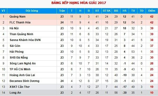 CLB Quang Nam phai tap trong nha vi bao Damrey hinh anh 10