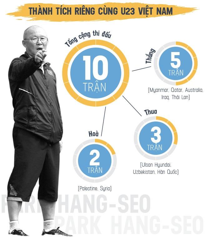 HLV Park Hang-seo tra loi phong van anh 2