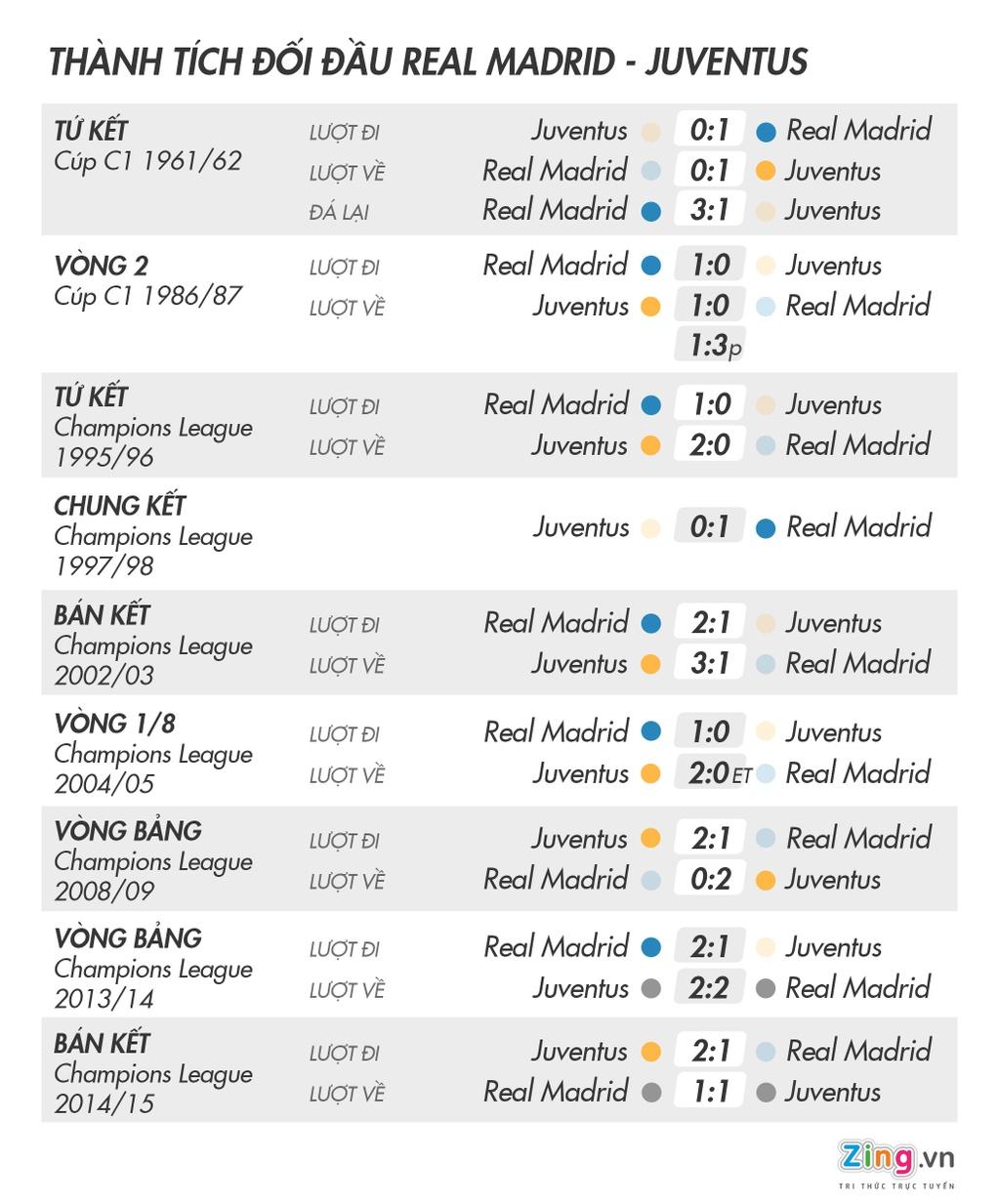 Real Madrid vs Juventus: Lich su, loi nguyen 25 nam va su den dui hinh anh 1