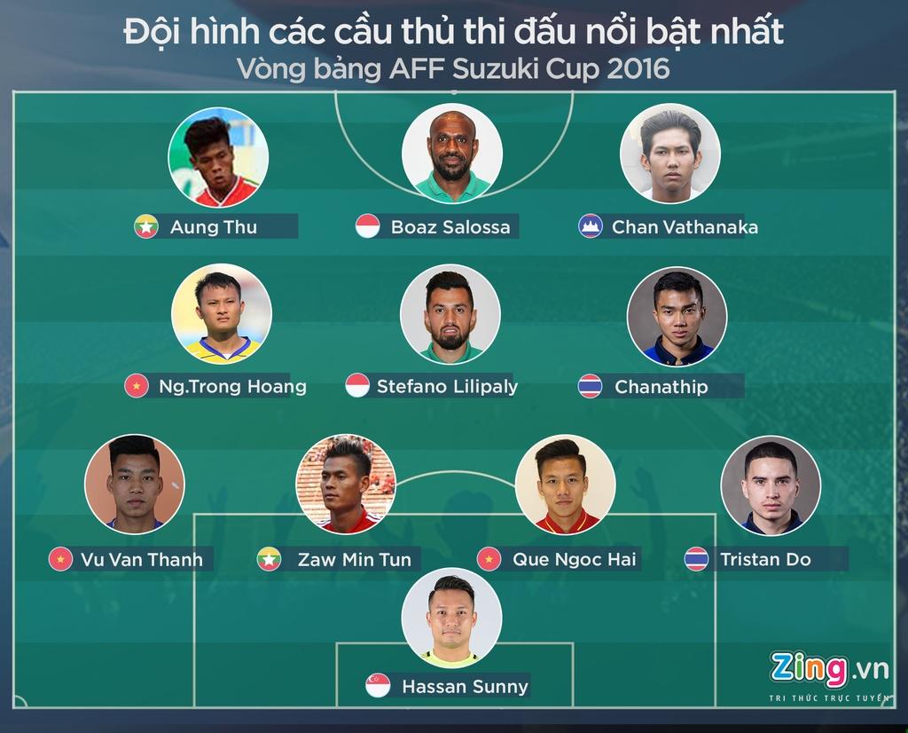 3 cau thu Viet Nam o doi hinh tieu bieu vong bang AFF Cup hinh anh 1